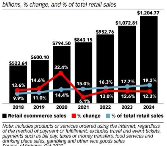 Centros comerciales y retailers son imprescindibles para atender clientes